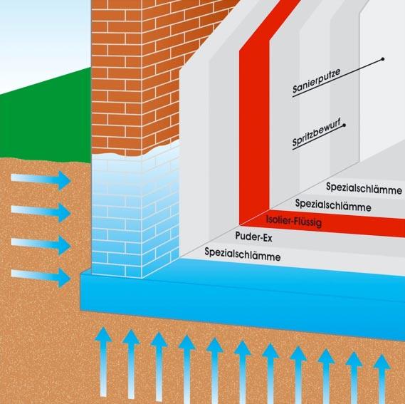 Hagedorn Bautenschutz Außenabdichtung Skizze